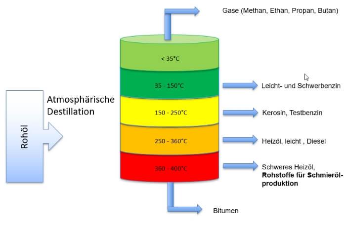 Atmosphärische Destillation von Rohöl, Aufspaltung der Endprodukte nach Temperatur