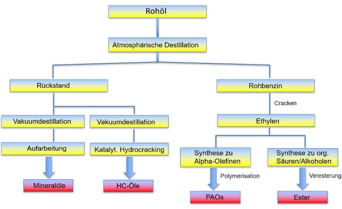 Herstellung von verschiedenen Schmierölen durch Vakuumdestillation und Cracken