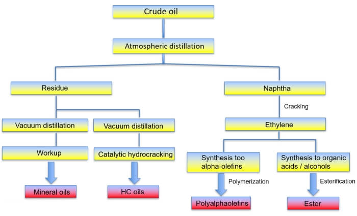 Recovery of the base oils for lubricants occurs by vacuum distillation