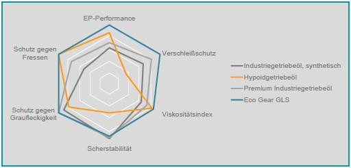 Darstellung verschiedener Getriebeöle und ihrer Eigenschaften