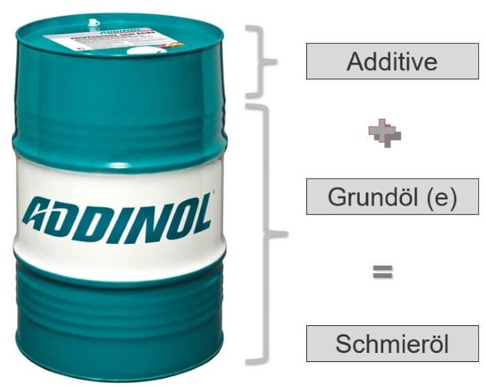 Darstellung prozentualer Zusammensetzung eines Schmierstoffs mit Ölfass