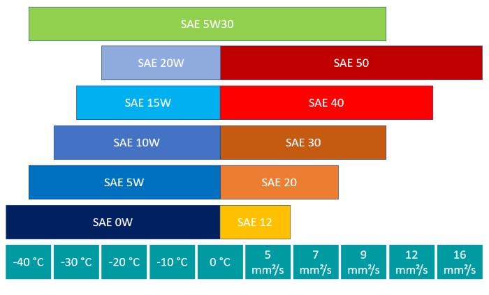 SAE Klasse 5w30, Viskosität, Übersicht, Parameter