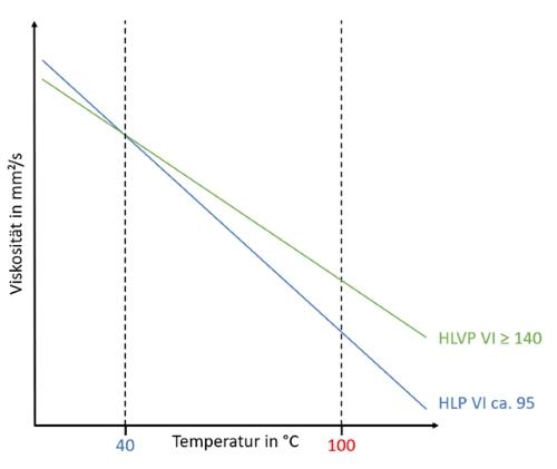 Darstellung eines VT-Diagramms