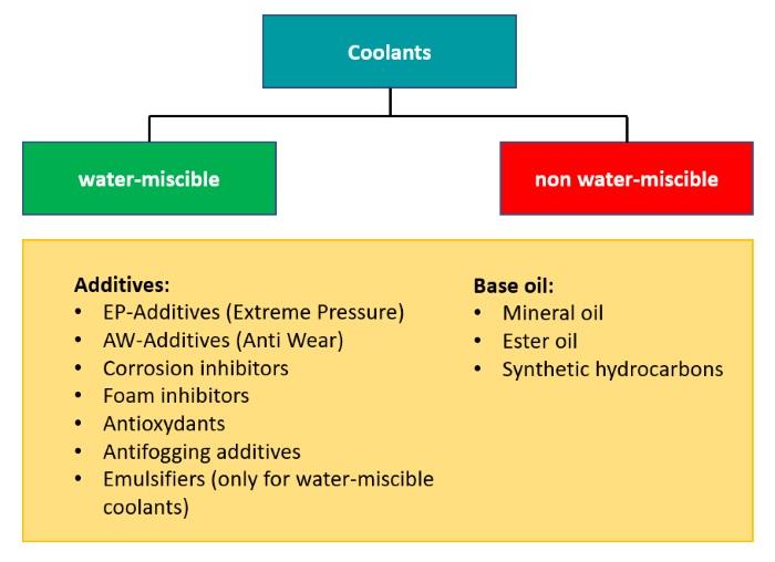 Composition of coolants