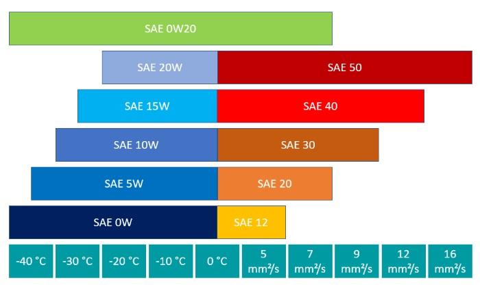 Leistungsparameter der SAE-Klasse 0W20