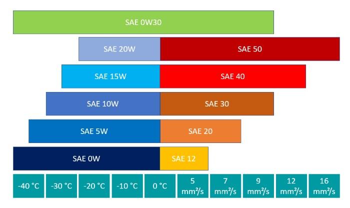 Leistungsparameter der SAE-Klasse 0W30