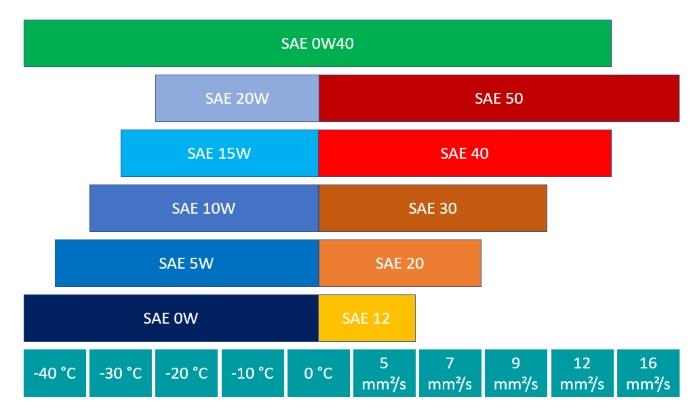 Leistungsparameter der SAE-Klasse 0W40