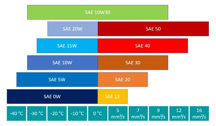 Leistungsparameter der SAE-Klasse 10W30