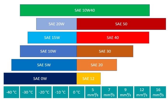 Leistungsparameter der SAE-Klasse 10W40