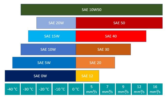 Leistungsparameter der SAE-Klasse 10W50