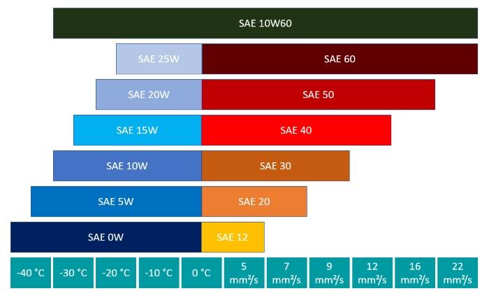 Leistungsparameter der SAE-Klasse 10W60