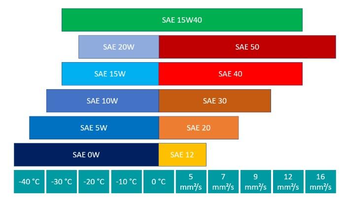 Leistungsparameter der SAE-Klasse 15W40