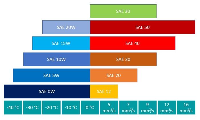 Leistungsparameter der SAE-Klasse 30