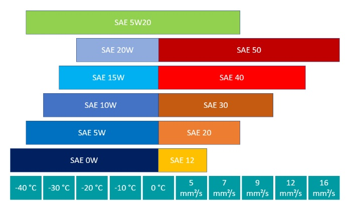 Leistungsparameter der SAE-Klasse 5W20