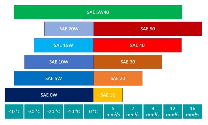 Leistungsparameter der SAE-Klasse 5W40