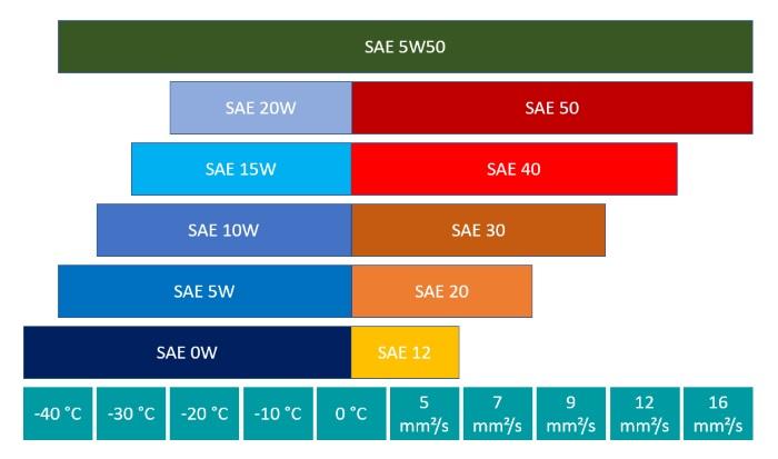 Leistungsparameter der SAE-Klasse 5W50