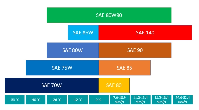 Classification of transmission oil 80W90 according to SAE