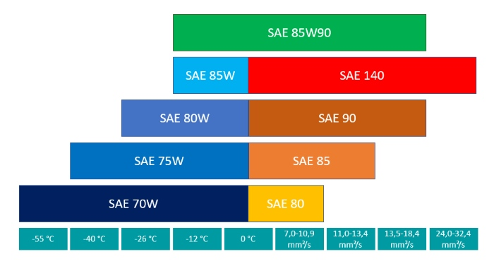 Classification of transmission oil 85W90 according to SAE