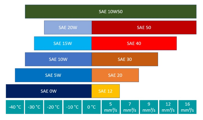 Performance parameters of SAE class 10W50