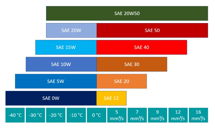 Performance parameters of SAE class 20W50