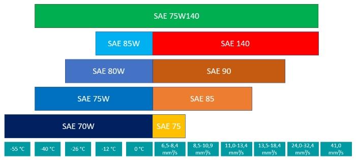 Einordung des Getriebeöls 75W140 laut SAE