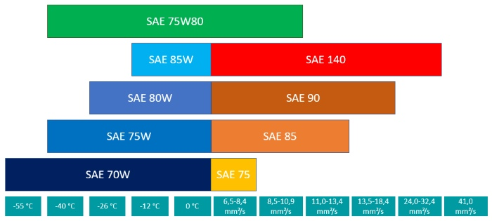 Classification of transmission oil 75W80 according to SAE