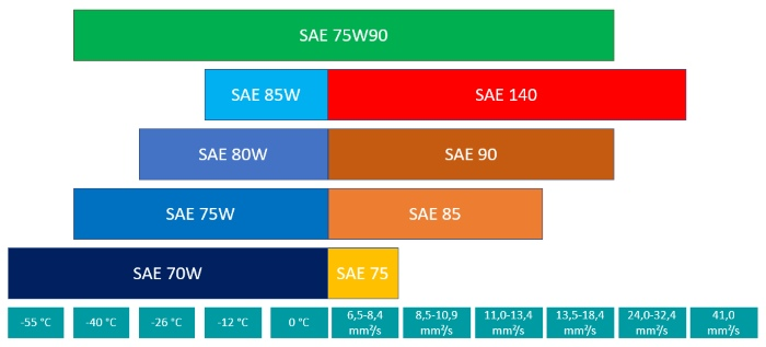 Classification of transmission oil 75W90 according to SAE