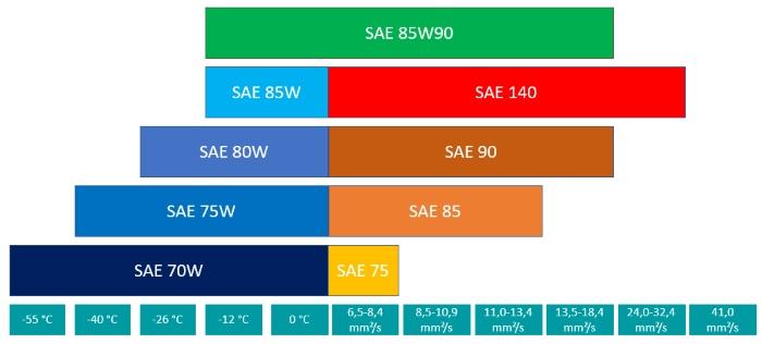 Einordung des Getriebeöls 85W90 laut SAE
