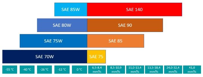 Überblick über die SAE-Klassen bei Getriebeölen