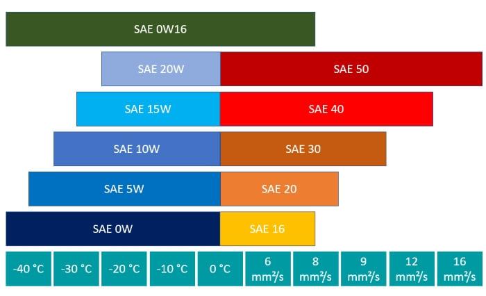 SAE class 0w16