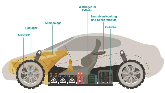 Schmierstellen eines Elektroautos