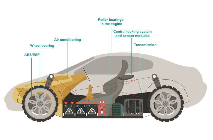 Lubrication points from an electric car