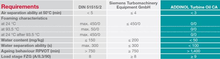Parameters of the ADDINOL Turbine Oil CA
